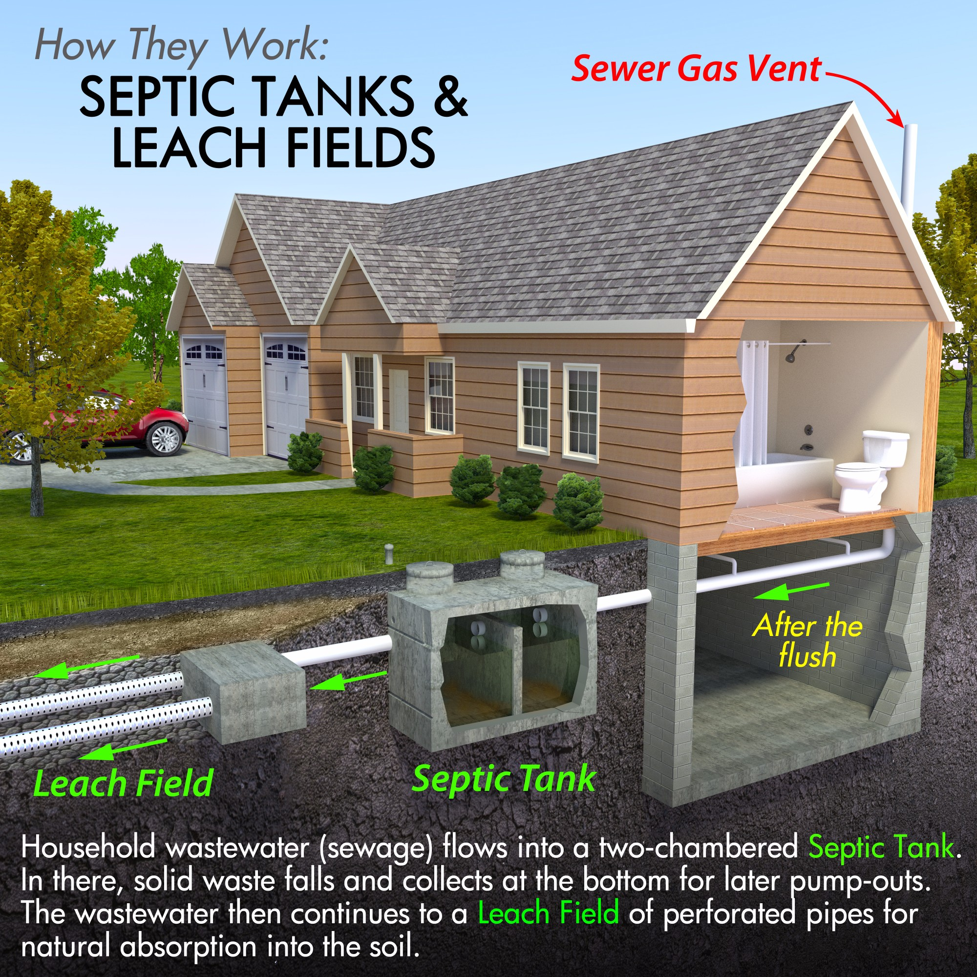 Bolton Septic - what is a septic tank